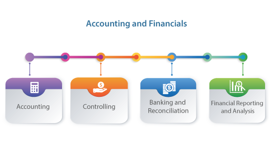 Accounting and Financials