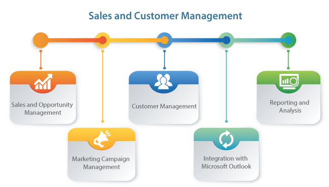 Sales and Customer Management