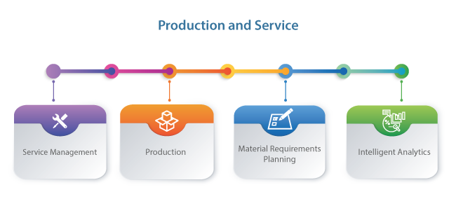 Production and Service