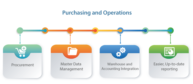 Purchasing and Operations