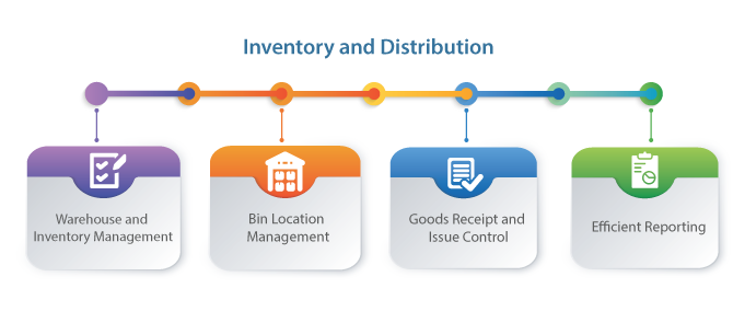 Inventory and Distribution